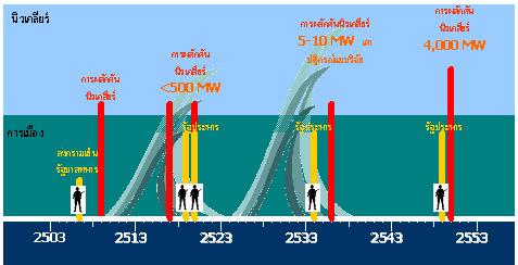 nuclear-graph.jpg